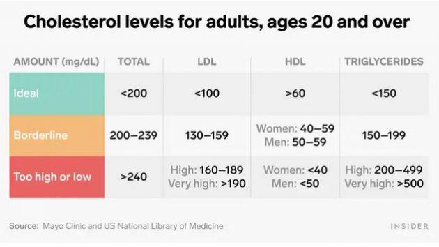 Healthy cholesterol levels